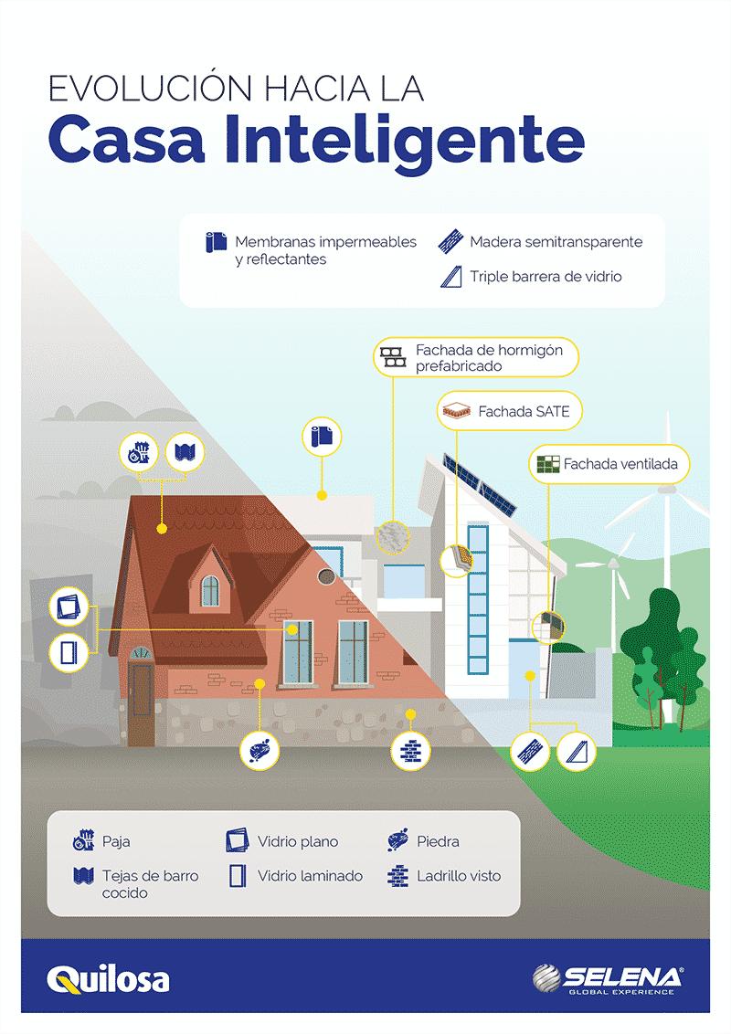 Infografia QUILOSA-Construccion Sostenible_