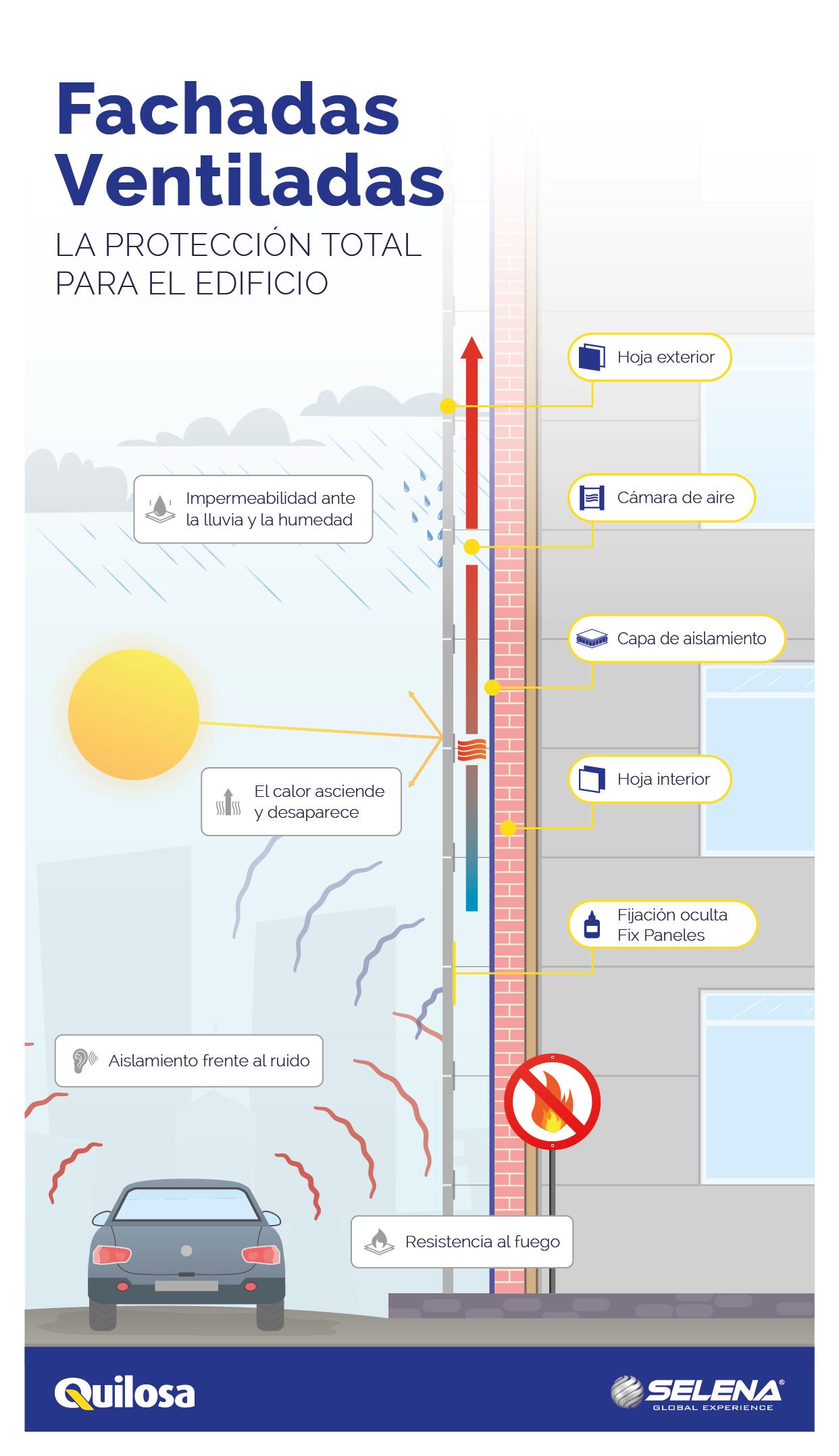 Infografia QUILOSA-Fachada Ventilada